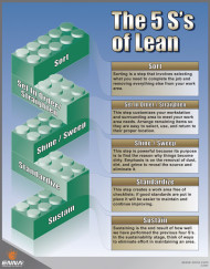 5Ss-of-Lean-poster---tex_510