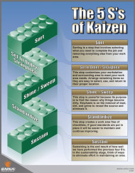 The 5S's Of Kaizen Poster - Enna.com
