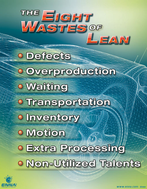 Eight Wastes Of Lean Poster