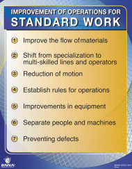 Improvement Of Operations For Standard Work Poster