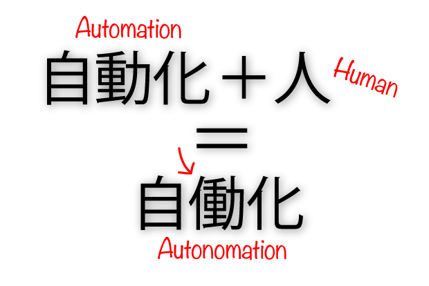 An explanation of Autonomation